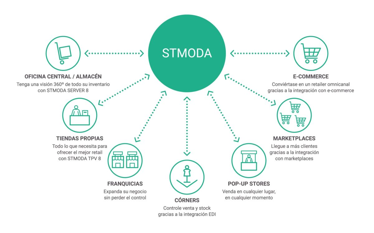 STMODA Marketplaces